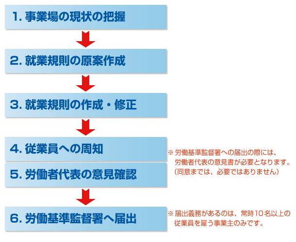 就業規則の作成(変更)の流れ