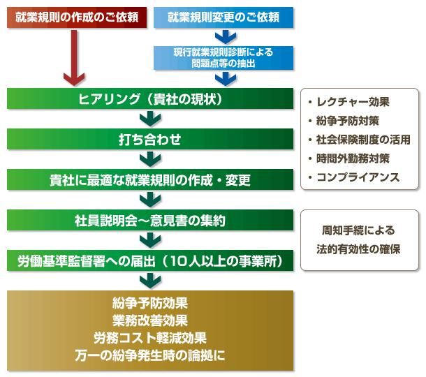 就業規則の作成・変更チャート