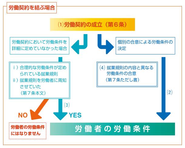 労働契約を結ぶ場合 - 就業規則がある場合の、労働者の労働条件の決まり方